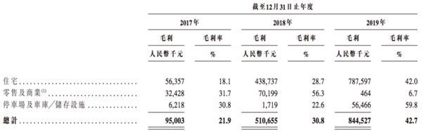 《【鹿鼎注册平台】资产负债率287% 经营净现金流-68亿 二度赴港IPO港龙地产还有希望吗?》