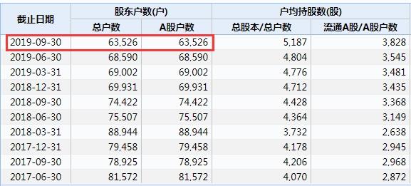 """《【煜星平台代理怎么注册】6万股东懵了!濒临退市 只剩10余名员工苦撑 这只""""垃圾股""""8天竟涨了93%》"""
