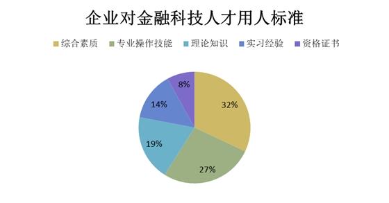 银行如何留住离职率47%的金融科技人才