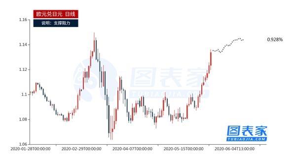 《【万和城账号注册】技术图表:欧元兑美元八连阳 短线回调后将继续走高》