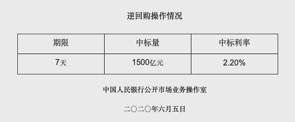 《【欧亿手机客户端登录】央行开展1500亿逆回购 预计下周一或适度开展公开市场操作》