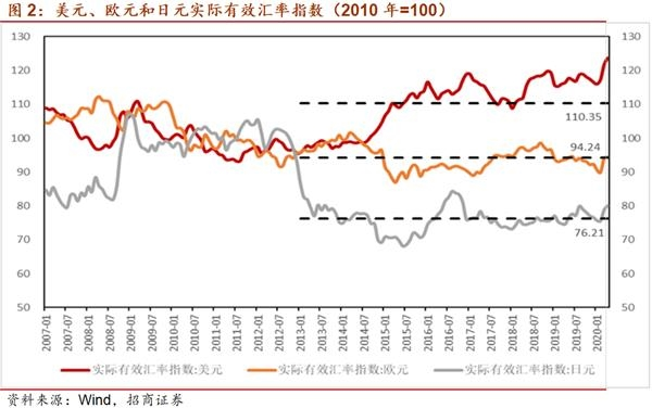《【万和城测速注册】招商宏观:从大萧条到长期停滞——我们是不是低估了汇率协调的作用》
