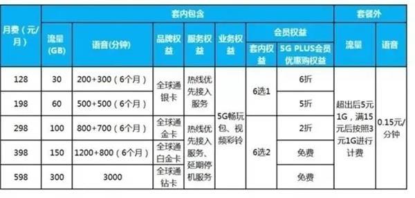 工信部预计年底出货1.8亿5G手机!包装价格宽松