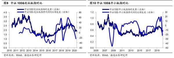 海通策略:波动期调结构 为牛市3浪上涨做准备