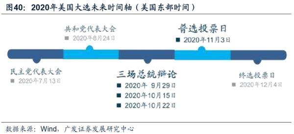 广发策略:渐入佳境 ——A股2020年中期策略展望