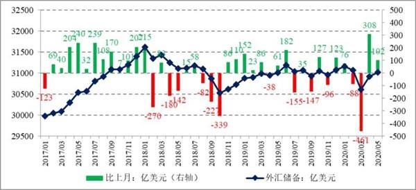 5月外储重回3.1万亿美元大关 较4月末升幅为0.3%