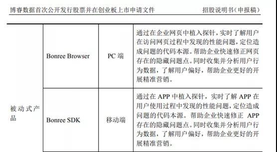 """博睿数据IPO:帮企业收集你隐私的企业想上科创板!""""最忙独董""""肩挑8家公司"""