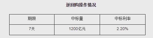 《【万和城在线登陆注册】央行公开市场今日开展1200亿元7天期逆回购操作》