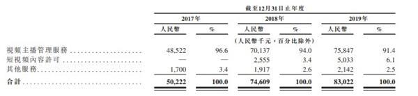 《【鹿鼎代理平台】众妙娱乐向港交所递表 中国视频主播公会市场中排名第四》