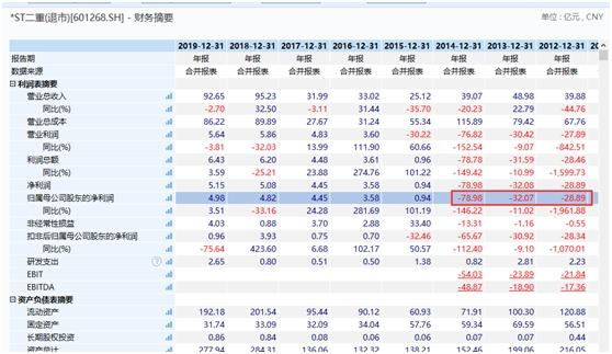 《【恒达娱乐官方登录平台】暴涨189%!主动退市第一股回A大涨!重新上市仅两例 另一个跌惨了》