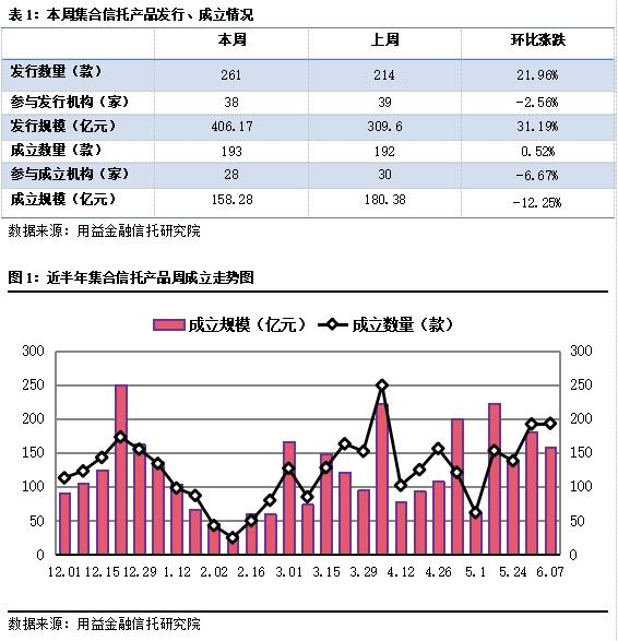 集体信托周评:发行规模涨幅超过30%,市场依然火热