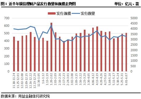 殷新理财产品周报:收益率短期稳定子公司高收益率优势显现