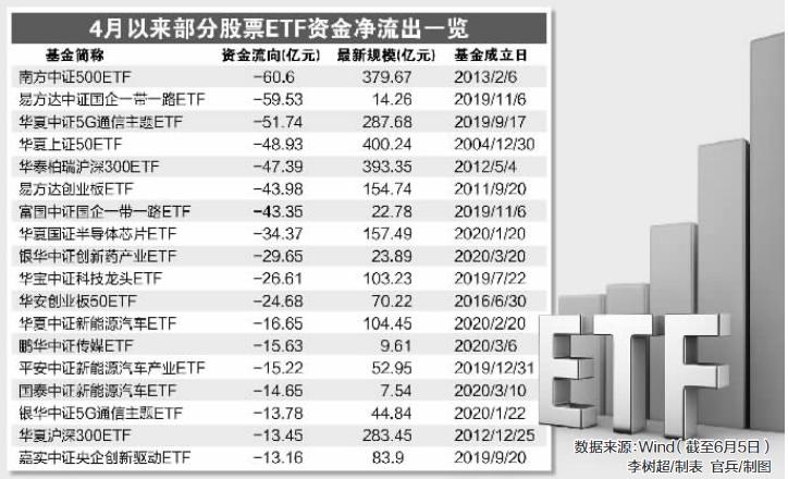 《【华宇手机客户端登录】资金大撤退?股票ETF罕见持续失血 上周超200亿 近9周高达770亿!》