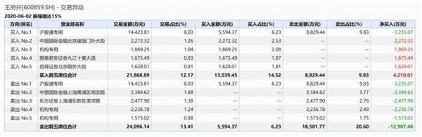 《【超越公司】第八家免税品经营资质花落王府井 股价提前一个月大涨翻倍 疑似消息泄露?》