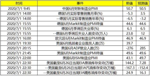 今日财经数据前瞻:上午公布中国财新制造业PMI_晚间公布多项美国就业数据