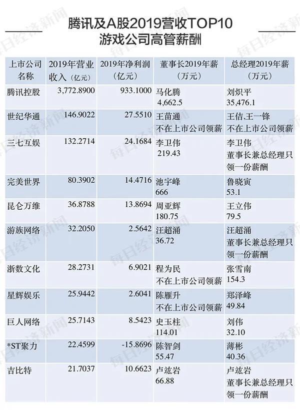 《【鹿鼎网上平台】游戏公司打工钱景哪家强?刘炽平3.5亿年薪超马化腾 这家*ST公司发钱很任性》