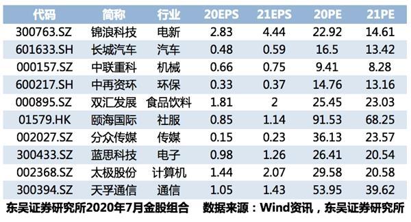 东吴证券:活跃行情还会持续 从泛消费转向泛科技(附7月金股)