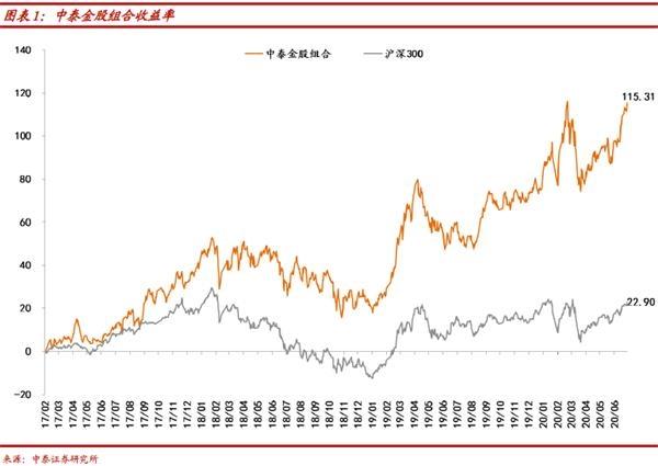 中泰证券:股票市场赚钱效应最好的阶段或已过去(附7月金股)