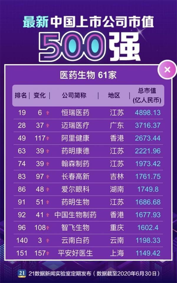 《【恒达娱乐集团】数读最新中国市值500强:腾讯第一 京东、拼多多新晋TOP20》