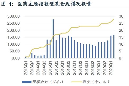 医药王者回归4月基金收益排名:最高单月涨幅19.83%,东部阿尔法优势回撤7.36%