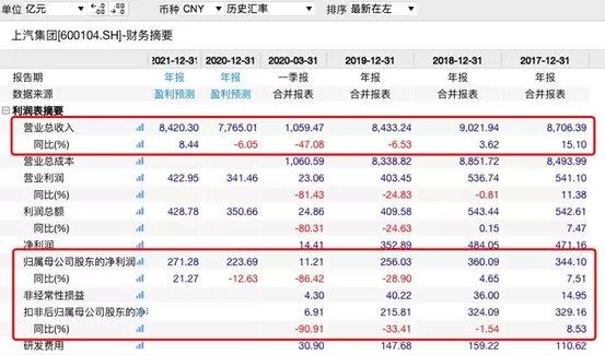 《【超越网上平台】历史性时刻!比亚迪超上汽 成中国市值最大车企!距销量一哥还有多远?》