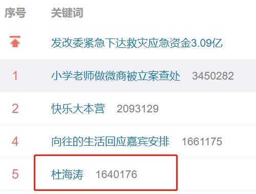 怼上热搜!杜海涛代言P2P暴雷 4万人中招 其姐姐却称投资者活该