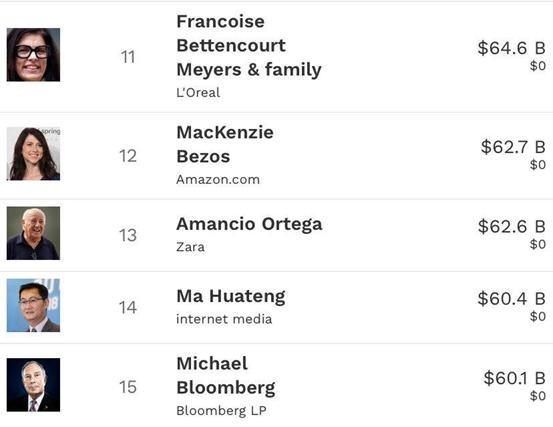 网友炸了!贝索斯前妻成美国女首富 身家4400亿!迟早要超巴菲特?