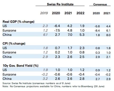 最坏的已经过去了!瑞士再次表示,经济衰退将影响全球保险,但中国和其他国家将支持保险市场的复苏