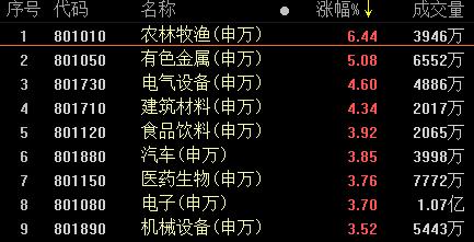 复盘222涨停股:农业股涨停潮 免税概念分化