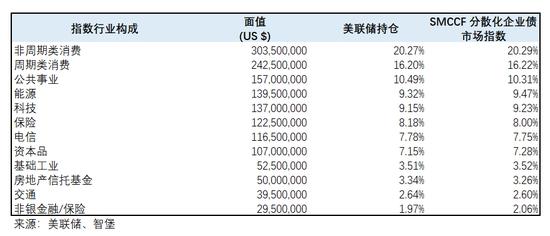 《【万和城在线注册】美联储企业债购买更新:最不缺钱的苹果成了第三大救助对象》