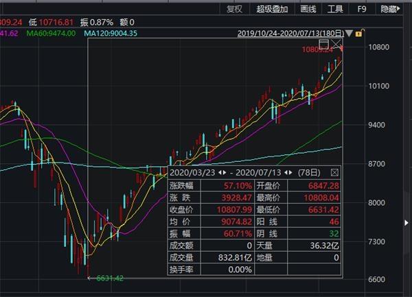 美股又嗨了:道指大涨400点 纳指再创新高!特斯拉暴涨2800亿