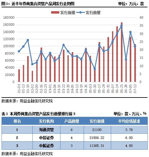资产管理市场每周回顾:在逐步发行期间,公开筹资的速度加快了