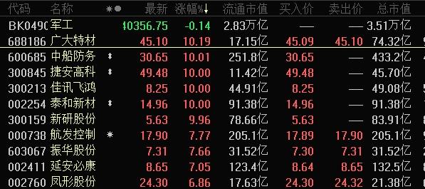 《【超越网上平台】军工股逆市飙涨!这些概念股中报业绩大增 最猛暴增超20倍》