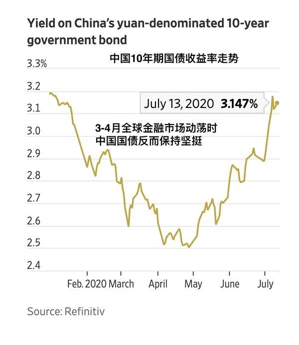 《【万和城平台怎么注册】中国国债正成为全球投资者新的避风港》