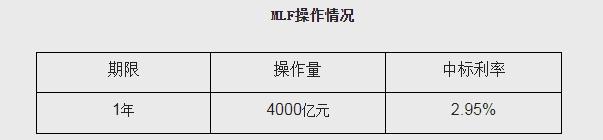"""""""央行开展4000亿元中期借贷便利(MLF)操作"""