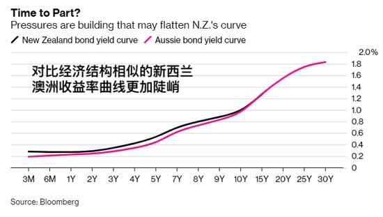 《【万和城测速注册】澳洲央行收益率曲线控制前提下 澳洲国债怎么玩?》