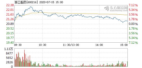 乐鱼体育-浙江医药7月15日快速上涨