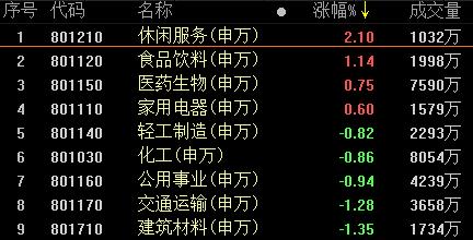 """复盘107涨停股:旅游概念涨停潮 """"长生不老药""""爆发"""