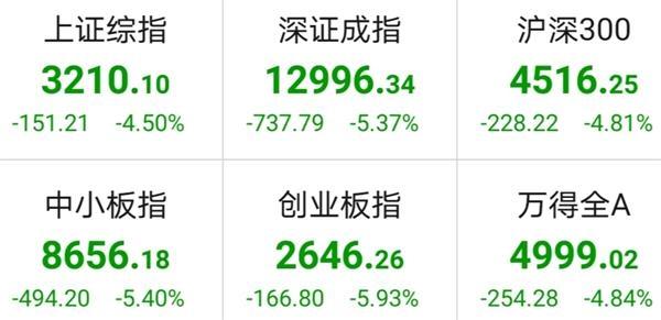 今日A股三大股指集体遭遇重挫 200多只个股跌停
