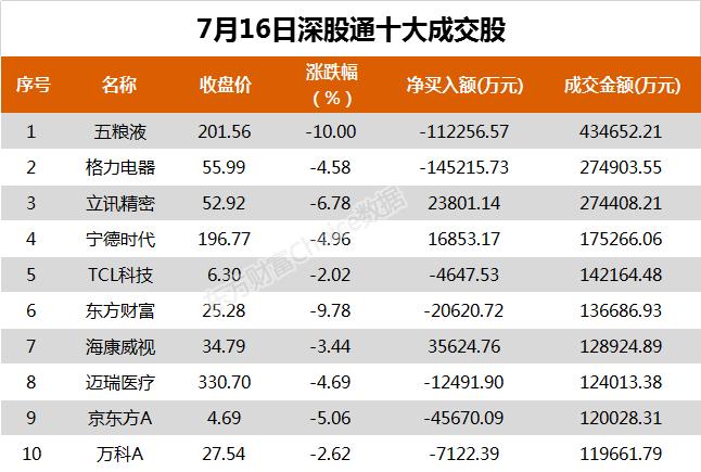《【超越注册平台】北向资金今日净卖出格力电器14.52亿、五粮液11.23亿》