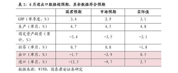 国泰君安花长春:经济如期修复,不要对政策过于悲观