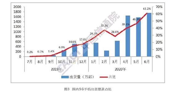 6月国内手机出货量2863万部 5G手机占比超六成