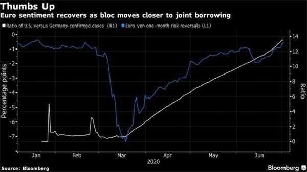 《【万和城在线注册】在美元疲势的背景下 欧元有望延续涨势》
