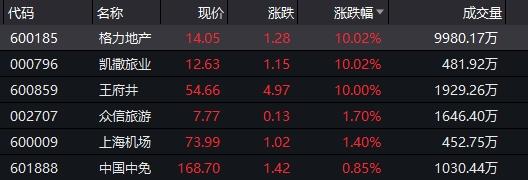 免税概念延续强势 王府井再涨停 涨幅已接近300%