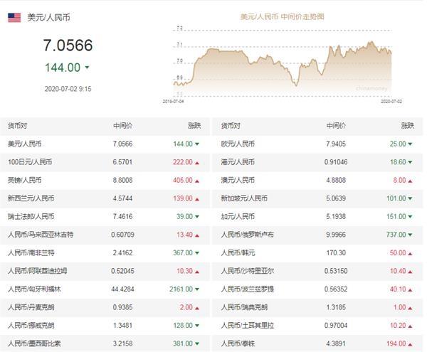 今日(7月2日)人民币兑美元中间价调升144个基点 报7.0566