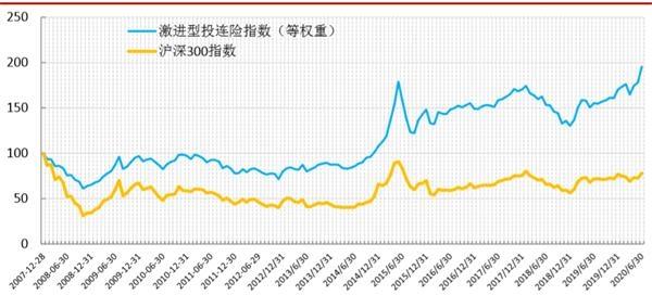 《【迅达注册平台】最高大赚35%!股市走牛 投连险业绩也火了》