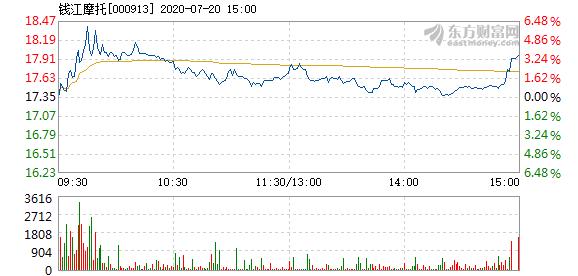 钱江摩托7月20日快速上涨
