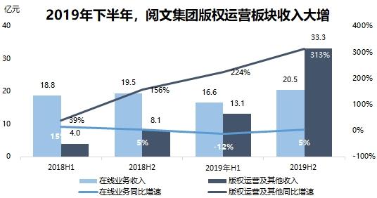 《【鹿鼎品牌】受新丽传媒收入不及预期拖累 阅文预计今年上半年至少亏损20亿元》