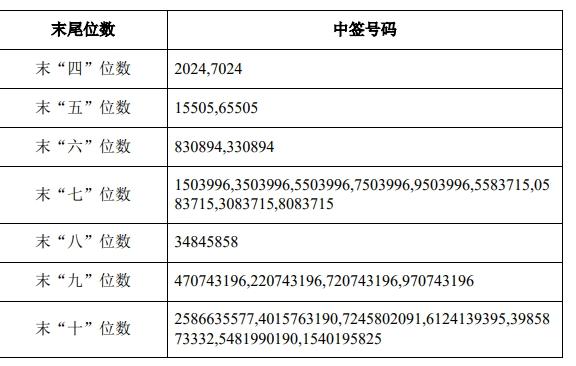《【杏耀网上平台】中金岭南可转债中签号出炉 约167万个》