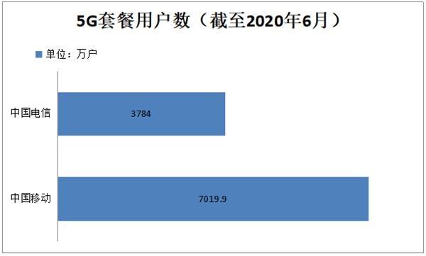 """""""三大运营商6月份运营数据发布 5G套餐用户数破亿"""